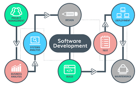 Software Development Systems, Software Development Systems